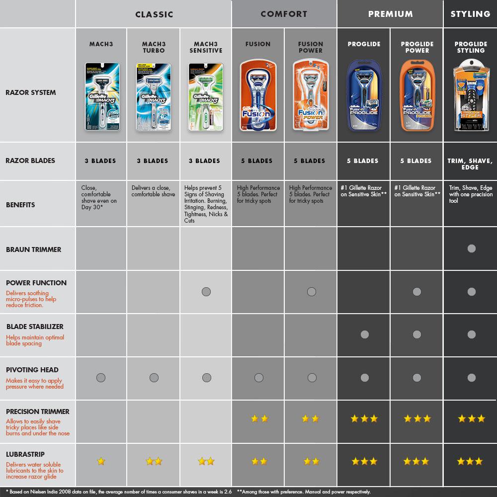 Buy Gillette Fusion Proglide Flexball Manual Shaving Razor